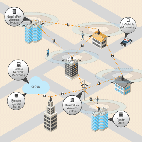 Diagram of a wirelessa network for video surveillance